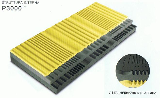 Vendita Materassi Pirelli Verona SONNID'OR a San Floriano (VR)