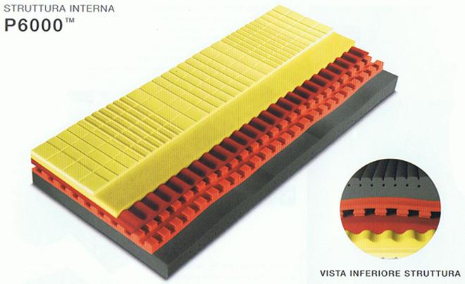 Vendita Materassi Pirelli Verona SONNID\'OR a San Floriano (VR)