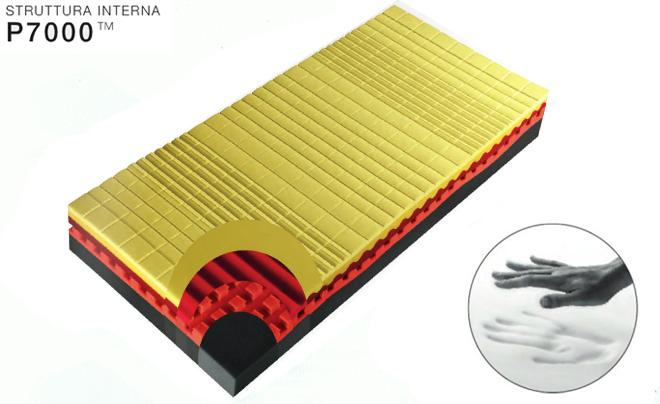 Materassi In Memory Pirelli.Vendita Materassi Pirelli Verona Sonnid Or A San Floriano Vr